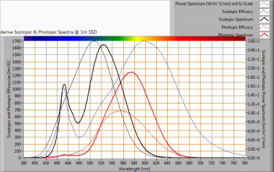 LUMISSION-Inpact150LED8B_S_and_P_spectra_at_1m_distance