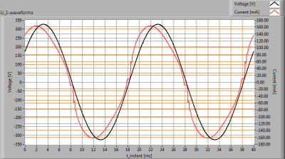 LUMISSION-Inpact150LED8B_U_I_waveforms