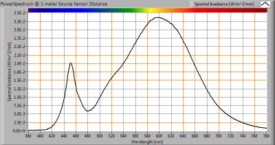 LUMISSION-Inpact150LED8B_VIS_powerspectrum_at_1m_distance