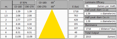 LUMISSION-Inpact150LED8B_summary2