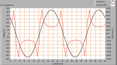 TopLEDshop-E275W2400KDim_U_I_waveforms