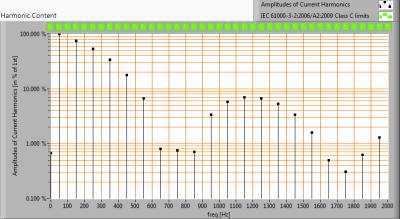 TopLEDshop-E275W2400KDim_harmonics