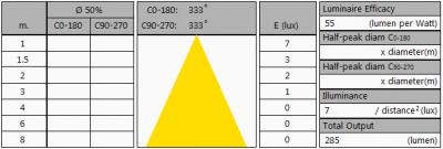 TopLEDshop-E275W2400KDim_summary2
