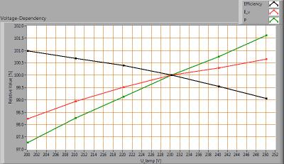TopLEDshop-E275W2400KDim_voltagedependency
