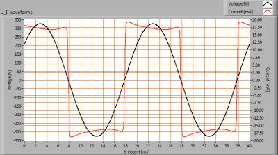 TopLEDshop-GU103x1W2700KD35mmDeg45_U_I_waveforms