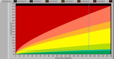 TopLEDshop-GU103x1W2700KD35mmDeg45_position_lumFlux_Power_graph2013