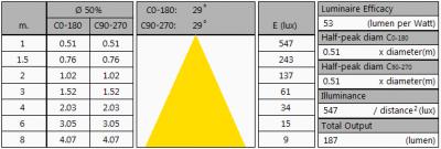 TopLEDshop-GU103x1W2700KD35mmDeg45_summary2