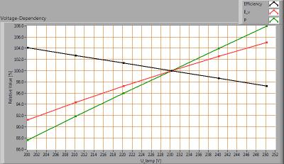 TopLEDshop-GU103x1W2700KD35mmDeg45_voltagedependency