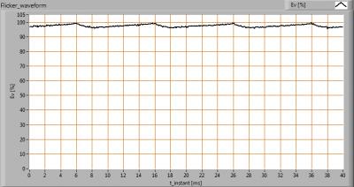 TopLEDshop-GU10LEDBULBCOB7W2700KDIM_Flicker_waveforms