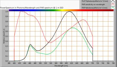 TopLEDshop-GU10LEDBULBCOB7W2700KDIM_PAR_spectra_at_1m_distance