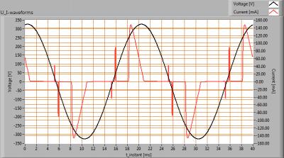 TopLEDshop-GU10LEDBULBCOB7W2700KDIM_Ra90_U_I_waveforms
