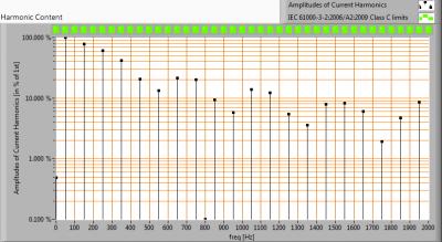 TopLEDshop-GU10LEDBULBCOB7W2700KDIM_Ra90_harmonics