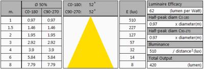 TopLEDshop-GU10LEDBULBCOB7W2700KDIM_Ra90_summary2