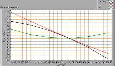 TopLEDshop-GU10LEDBULBCOB7W2700KDIM_Ra90_voltagedependency