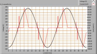 TopLEDshop-GU10LEDBULBCOB7W2700KDIM_U_I_waveforms