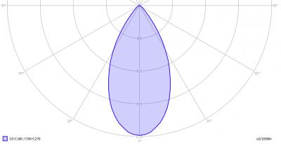 TopLEDshop-GU10LEDBULBCOB7W2700KDIM_light_diagram