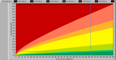TopLEDshop-GU10LEDBULBCOB7W2700KDIM_position_lumFlux_Power_graph2013