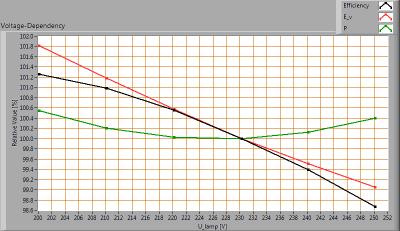 TopLEDshop-GU10LEDBULBCOB7W2700KDIM_voltagedependency