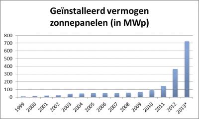 De groei van zonnepanelen-OliNo