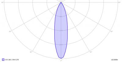 LIL_GU101x5Wsharp38dDimm_light_diagram