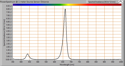 lumen_VIS_powerspectrum_at_1m_distance