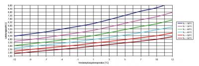 COP_waardes_Heliotherm_HP08S10W-web
