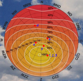 4xzonpaneel_instralingsdiagram_setsOliNoLabs