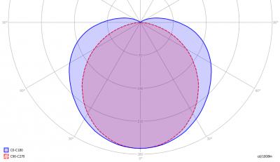 LedlightingBV-150cmVlamp_light_diagram