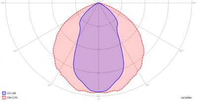 Prolux-Brugled4000K75mA_ii_light_diagram