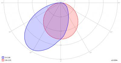DEKKO_lighting-LENTAprofileLGled_light_diagram