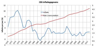 inflatieNederland