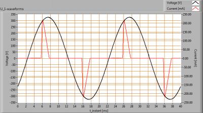 Lidl-LivarnoE277.5W_U_I_waveforms_ii