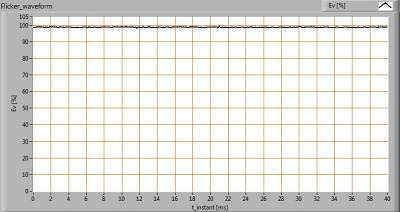 TopLEDshop-GU10_5W_2700K_dimbaar_Flicker_waveforms