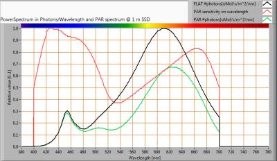 TopLEDshop-GU10_5W_2700K_dimbaar_PAR_spectra_at_1m_distance