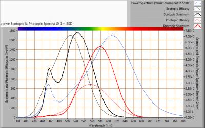 TopLEDshop-GU10_5W_2700K_dimbaar_S_and_P_spectra_at_1m_distance