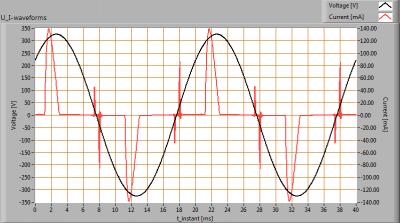 TopLEDshop-GU10_5W_2700K_dimbaar_U_I_waveforms
