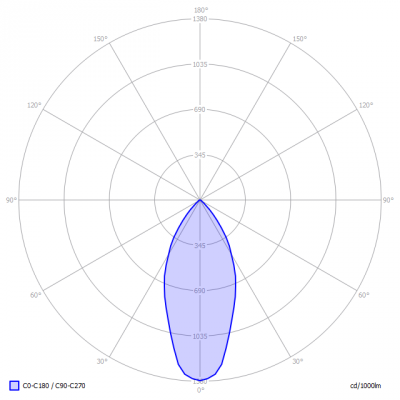 TopLEDshop-GU10_5W_2700K_dimbaar_light_diagram