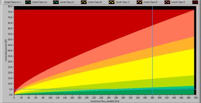 TopLEDshop-GU10_5W_2700K_dimbaar_position_lumFlux_Power_graph2013