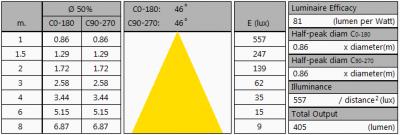 TopLEDshop-GU10_5W_2700K_dimbaar_summary2