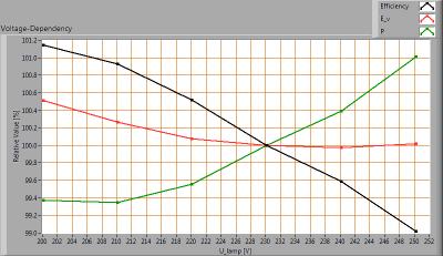 TopLEDshop-GU10_5W_2700K_dimbaar_voltagedependency