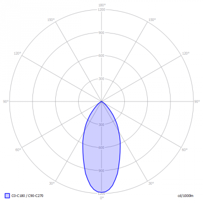 TopLEDshop-GU10_6W_2700K_dimbaar_light_diagram