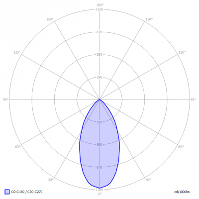 TopLEDshop-MR16_5W_2700K_dimbaar_light_diagram