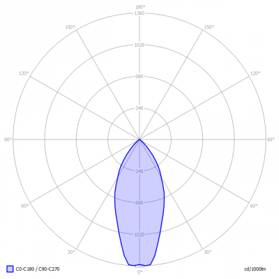 TopLEDshop-MR16_6W_2700K_dimbaar_light_diagram