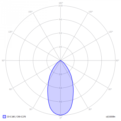 TopLEDshop-MR16_6W_CRI90_2700K_dimbaar_light_diagram