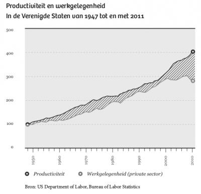 productiviteitEnWerkgelegenheid