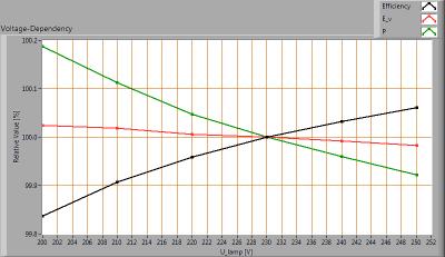 bhc-strtlght90_voltagedependency_
