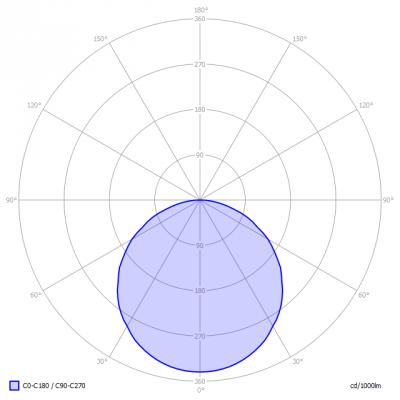 Blinq88-LEDpanelLight5000K_light_diagram