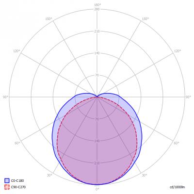 Saled-PFG24PL13W4000K_light_diagram