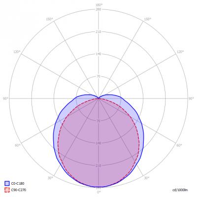 Saled-PFG24PL9W4000K_light_diagram