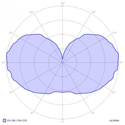 Blinq88-Bulb_BLE27W6R_light_diagram